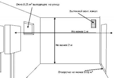 Нормативные требования к помещению для установки газового котла